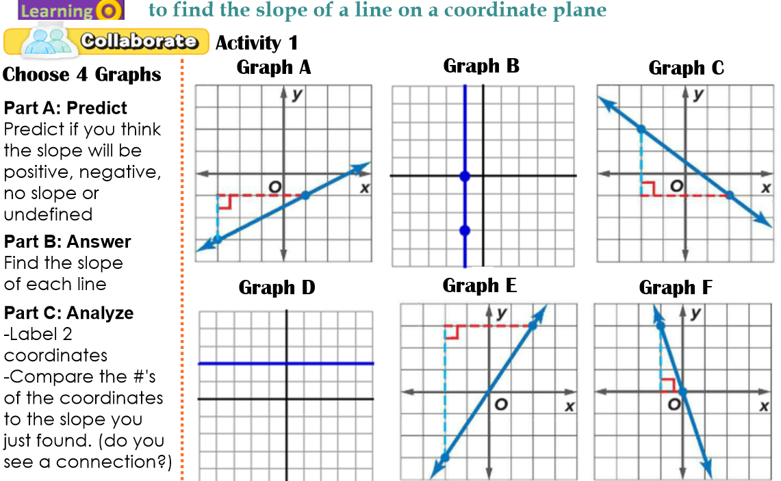 Finding slope from a graph worksheet with answers